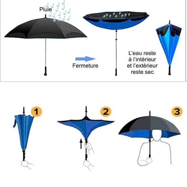 parapluie inversée
